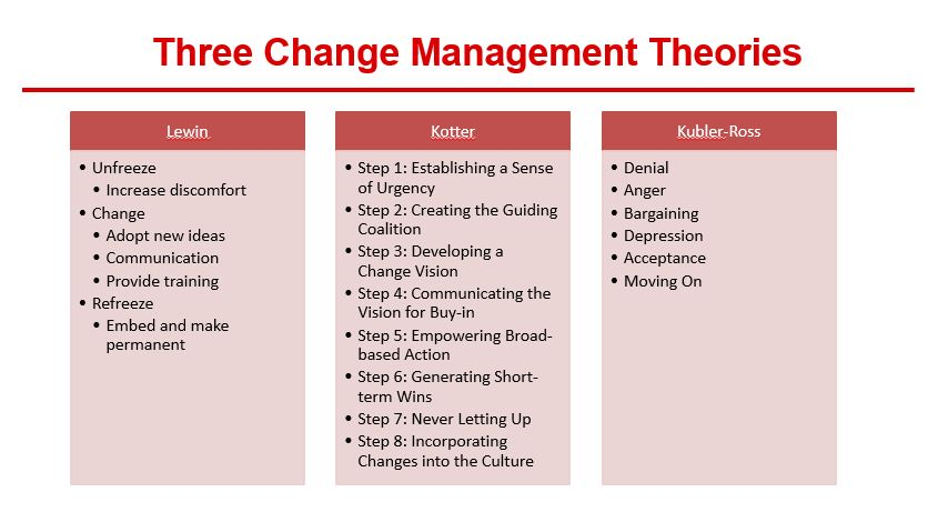 project management theory Project management involves four basic things a manager must handle successfully: resources, time, money, and the most important, scope.